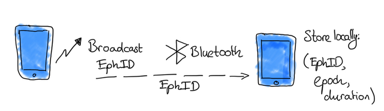 Bluetooth sharing of EphIDs