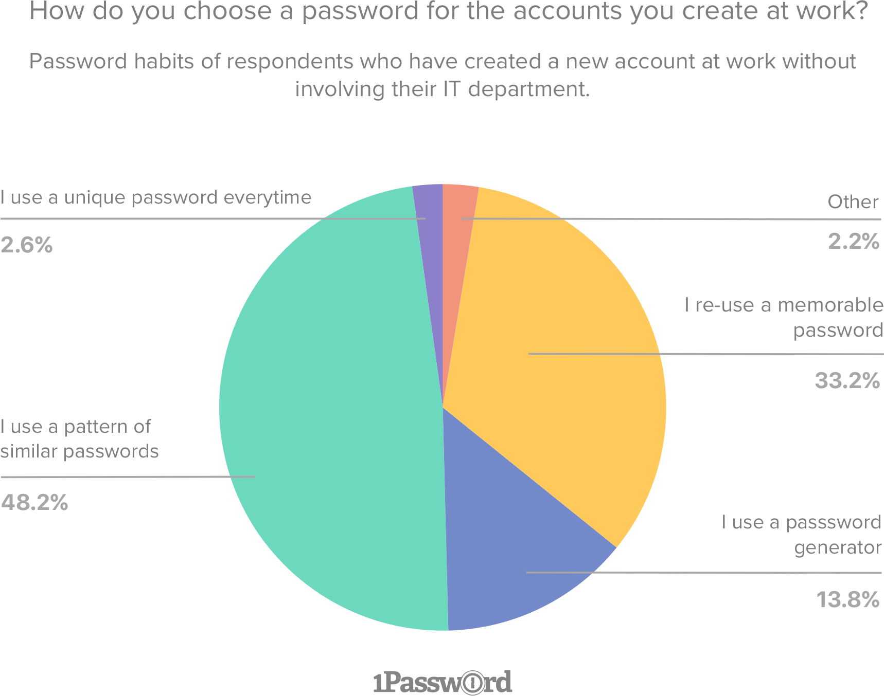Graph illustrating password habits