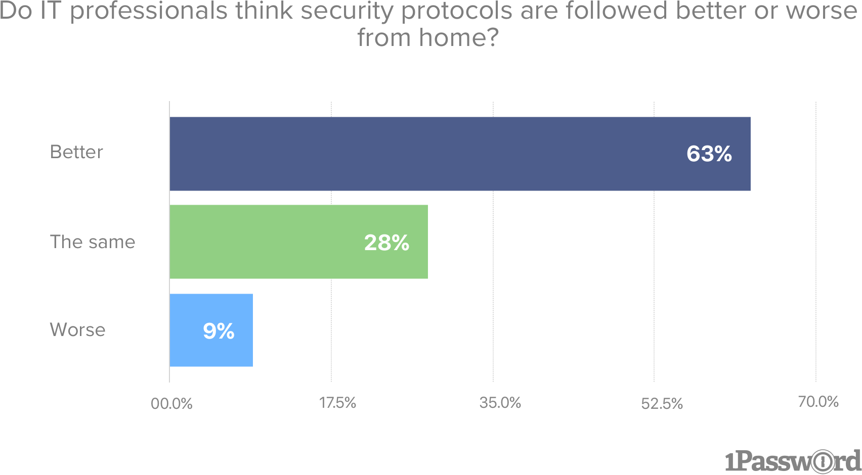 Do IT professionals think security protocols are followed better or worse from home?