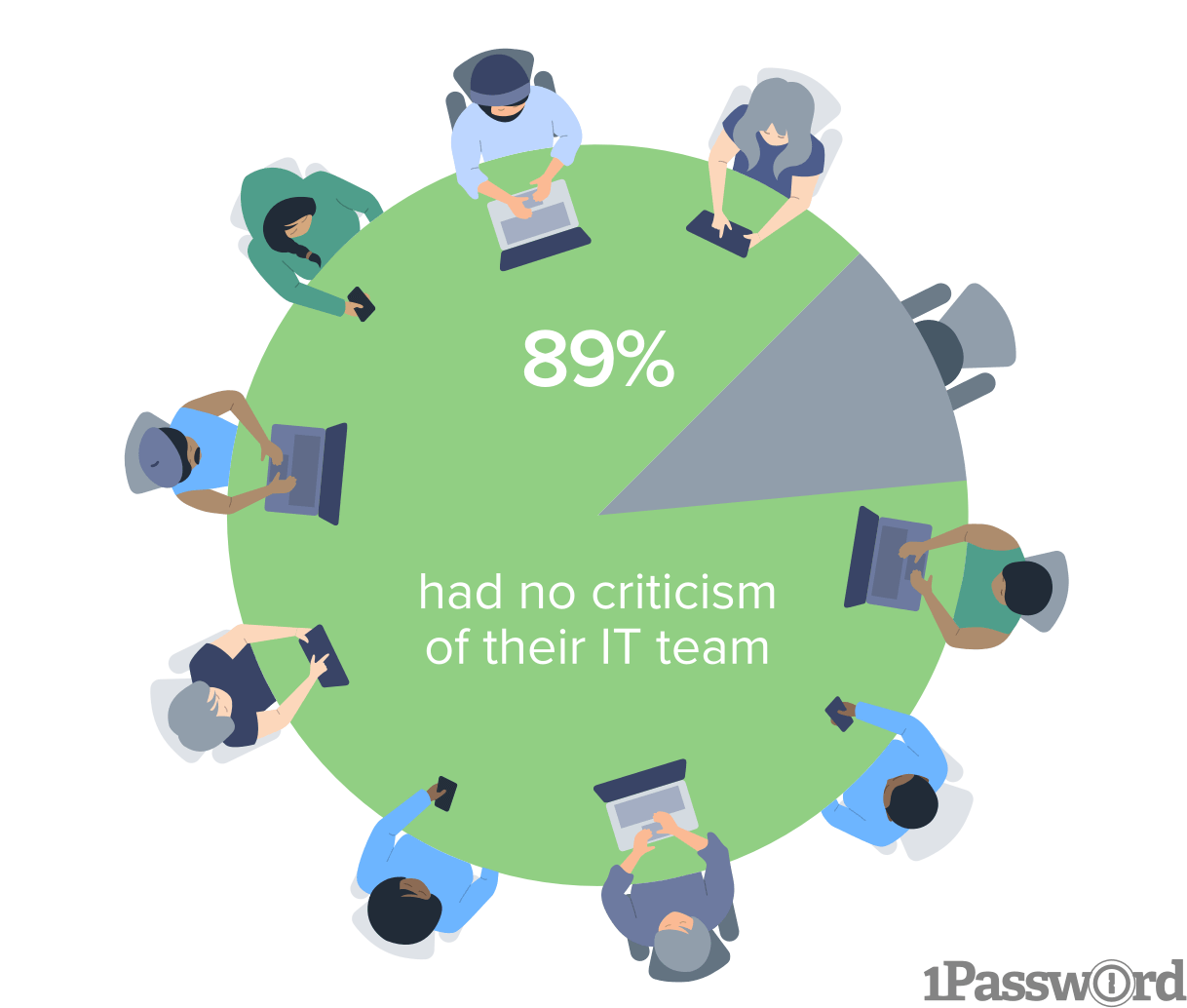 A big 89% of people looking happy about their IT teams